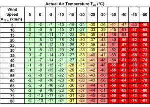 wind-chill-chart- for safety page